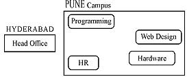 CBSE Question Paper 2017 class 12 Computer Science