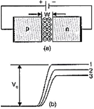 Extra Questions for Class 12 Physics Electronic Devices