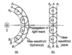 Important Questions for Class 12 Physics Chapter 10 Wave Optics