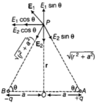 CBSE Important Questions for Class 12 Physics Chapter 1