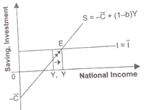 Determination of Income and Employment Class 12 Economics Extra Questions