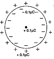 CBSE Class 12 Physics Chapter 4 Important Questions