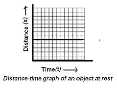 Distance-time-graph-of-an-object-at-rest.PNG