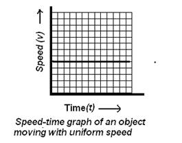 Speed-time-graph-of-an-object-moving-with-uniform-speed.PNG